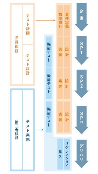 テストの図